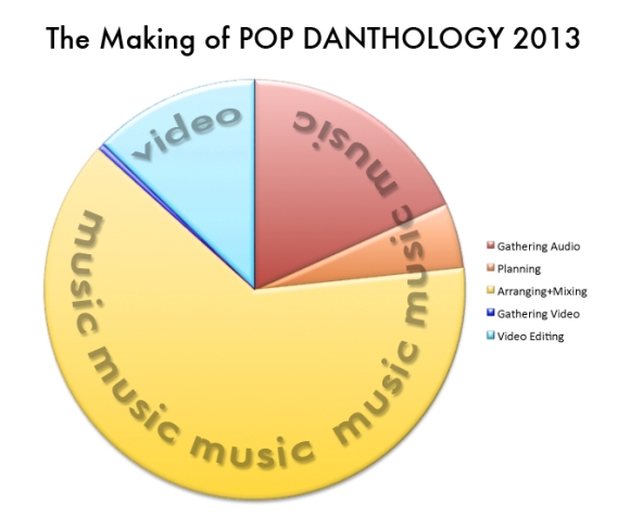 Pop Danthology 2013 Pie Chart