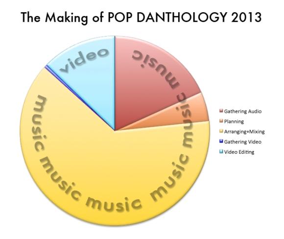 Pop Danthology 2013 Pie Chart